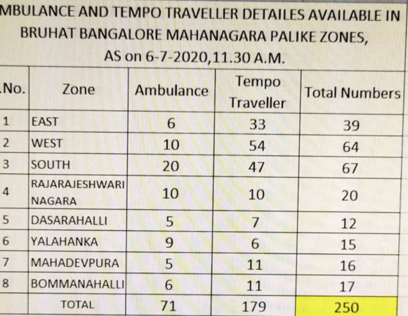 BBMP-lijst van ambulances