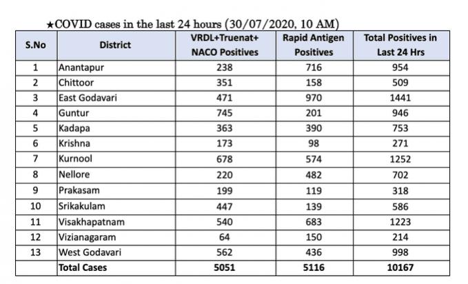 Andhra Covid-19 Cases op 30 juli