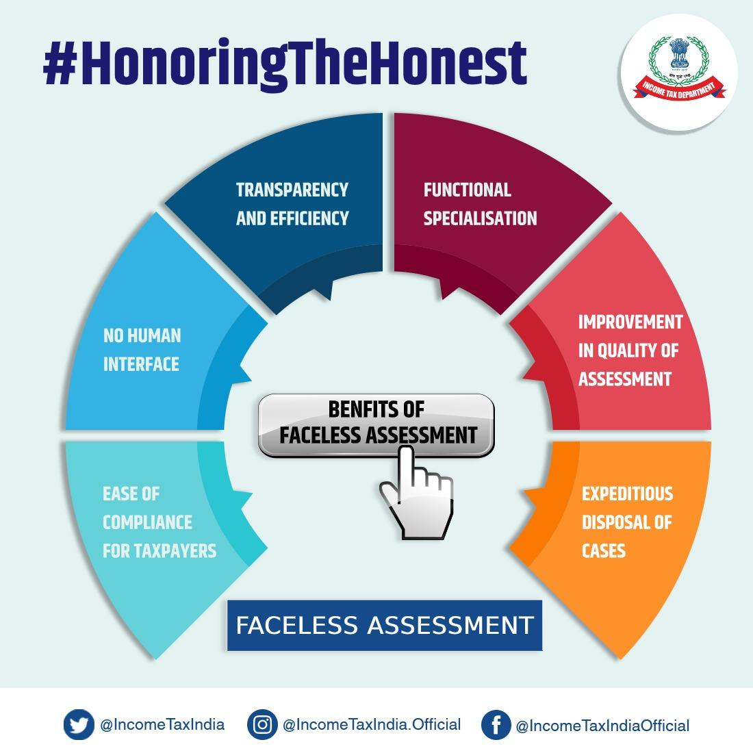 #HonoringtheHonest Faceless Scheme for Taxpayers in India